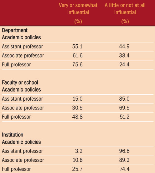 Table 3: How influential are you in shaping key academic policies?