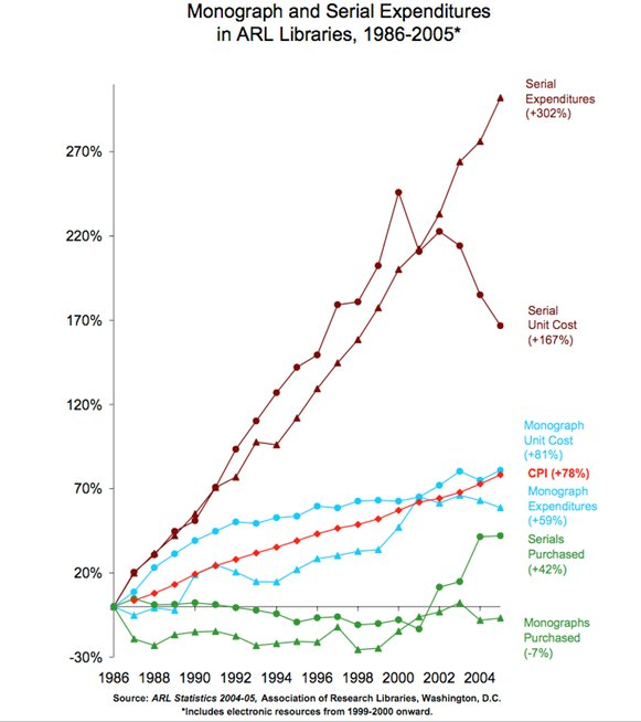 Chart / Figure - Monograph and Serial Expenditures